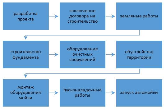 Все этапы строительства автомойки самообслуживания